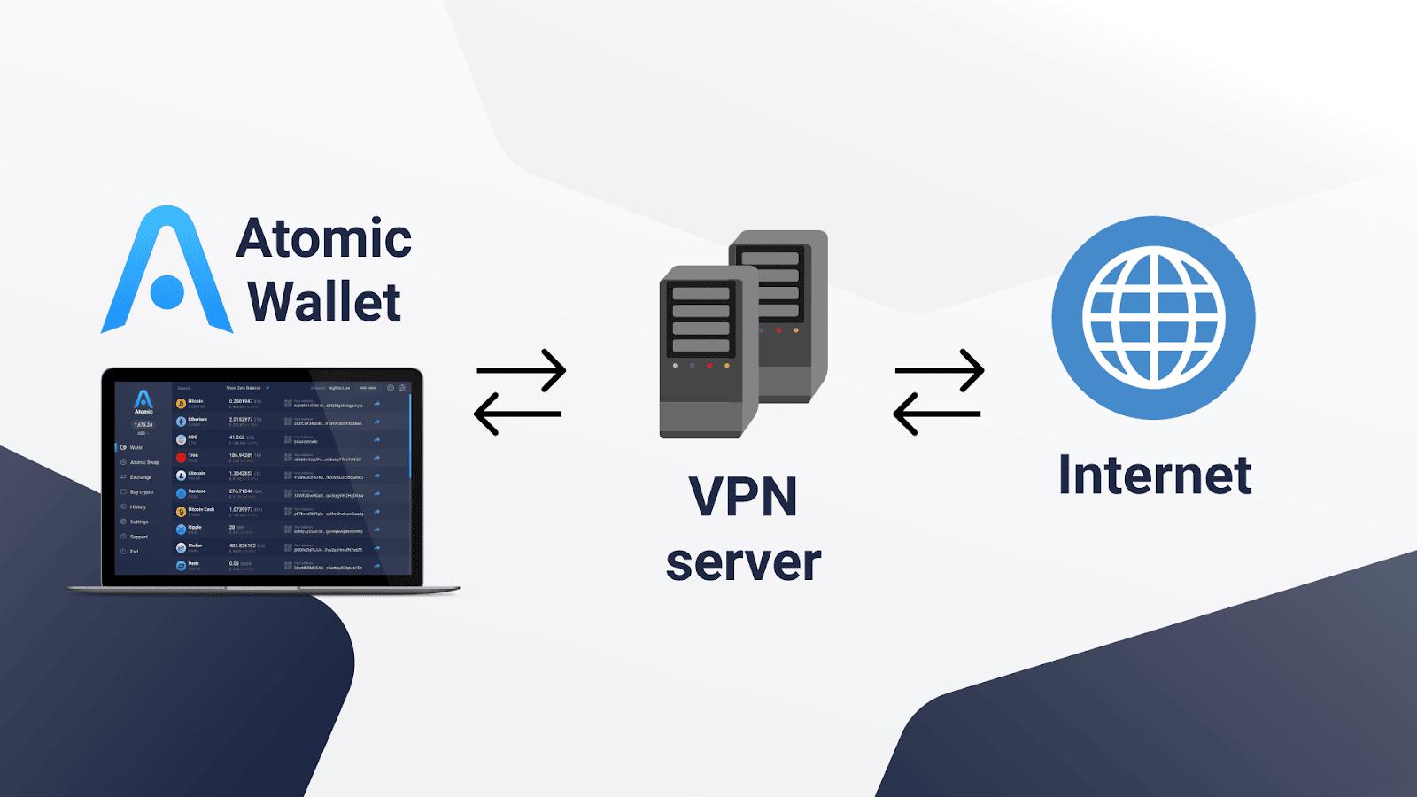 virtuelt privat nettverk